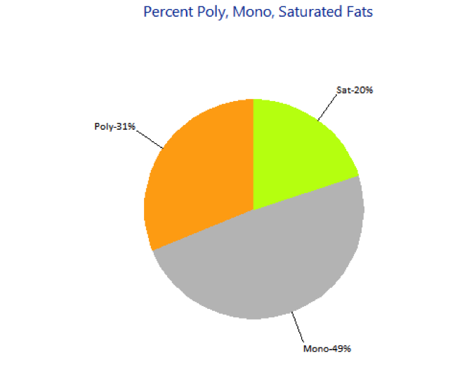 EasyDiet Diary nutritional analysis using Foodworks PMS fats
