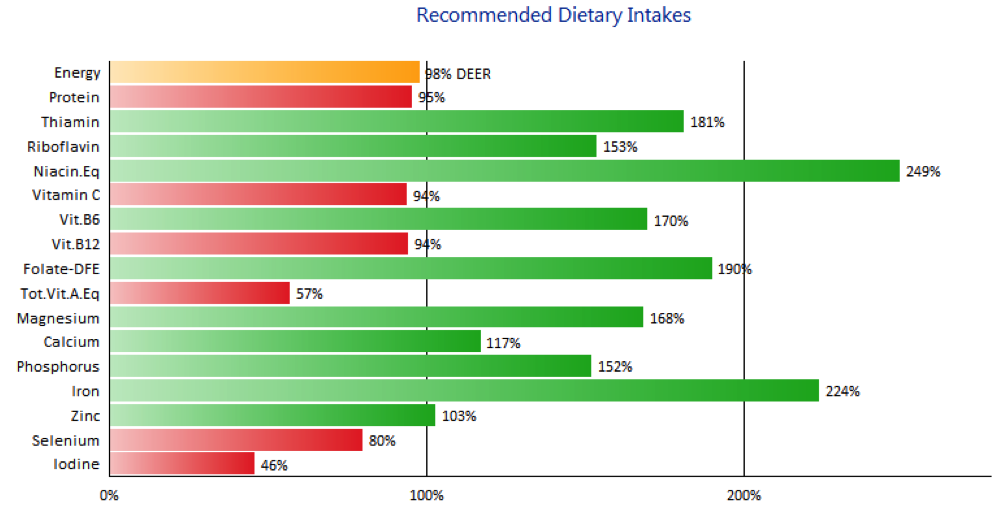 EasyDiet Diary nutritional analysis using Foodworks RDI